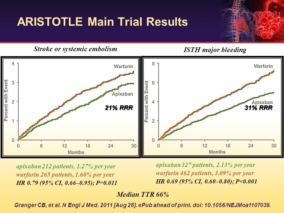 ARISTOTLE Main Trial Results 21% RRR 31% RRR ISTH major bleeding Stroke or systemic embolism Median TTR 66% apixaban 212 patients, 1.27% per year warf