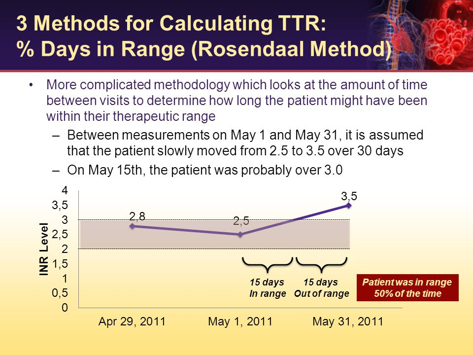 More complicated methodology which looks at the amount of time between visits to determine how long the patient might have been within their therapeut