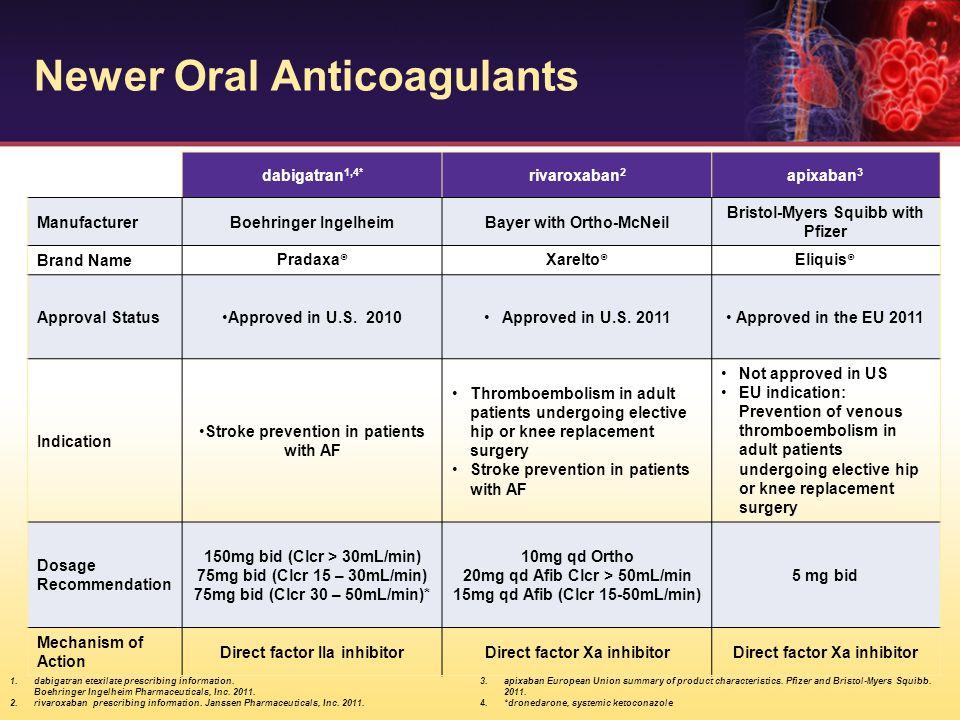 ARISTOTLE Main Trial Results 21% RRR 31% RRR ISTH major bleeding Stroke or systemic embolism Median TTR 66% apixaban 212 patients, 1.27% per year warfarin 265 patients, 1.60% per year HR 0.79 (95% CI, 0.66–0.95); P=0.011 apixaban 327 patients, 2.13% per year warfarin 462 patients, 3.09% per year HR 0.69 (95% CI, 0.60–0.80); P<0.001 Granger CB, et al.