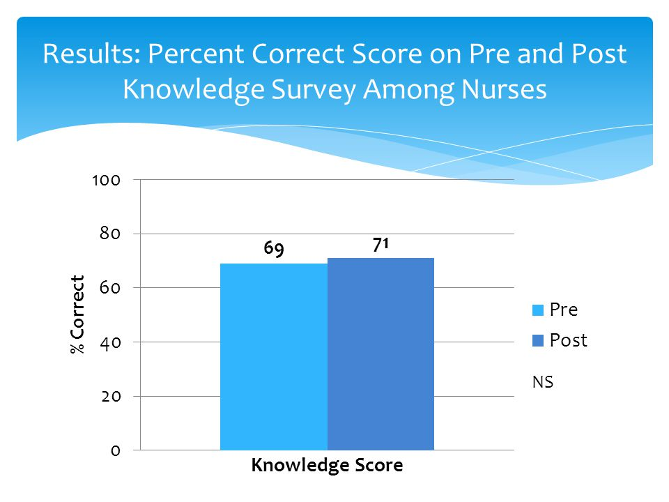 Results: Percent Correct Score on Pre and Post Knowledge Survey Among Nurses