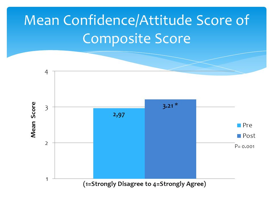 Mean Confidence/Attitude Score of Composite Score