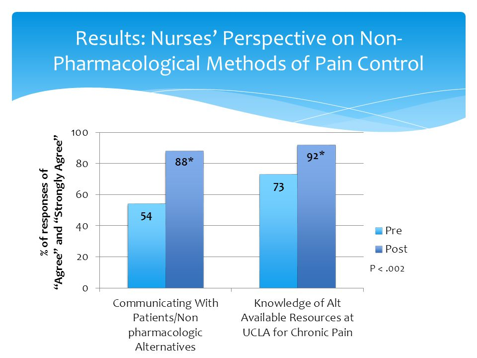 Results: Nurses' Perspective on Non- Pharmacological Methods of Pain Control