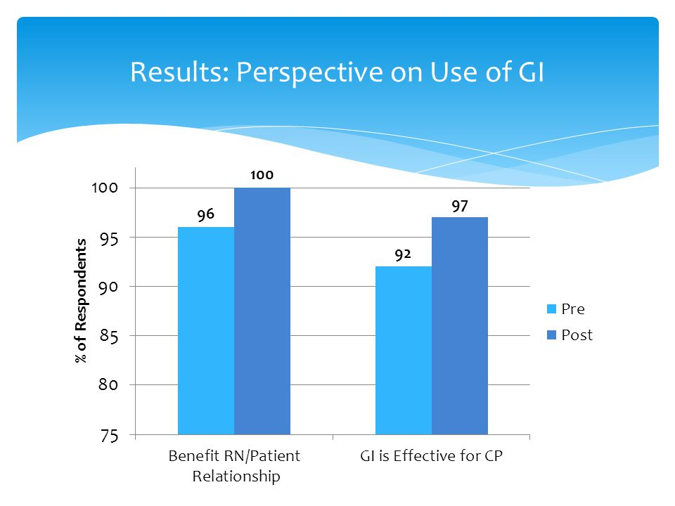Results: Perspective on Use of GI