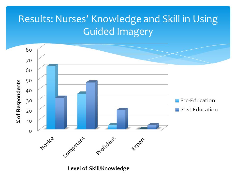 Results: Nurses' Knowledge and Skill in Using Guided Imagery