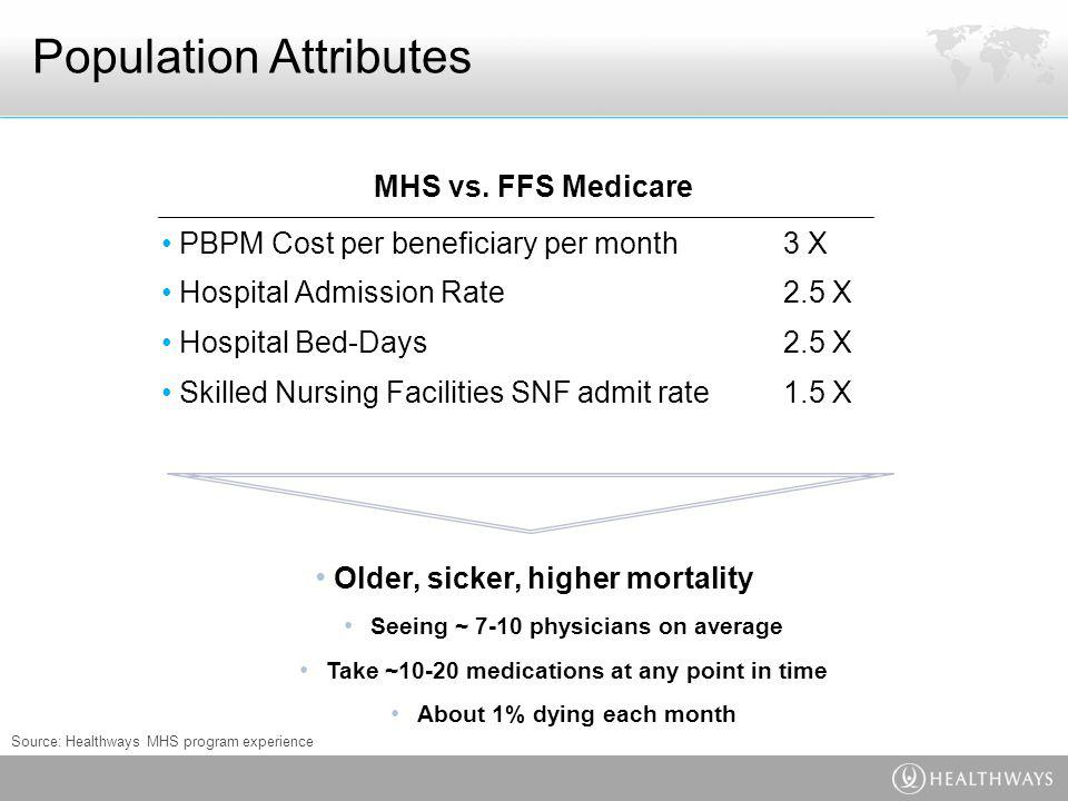 Population Attributes PBPM Cost per beneficiary per month 3 X Hospital Admission Rate 2.5 X Hospital Bed-Days 2.5 X Skilled Nursing Facilities SNF admit rate 1.5 X MHS vs.