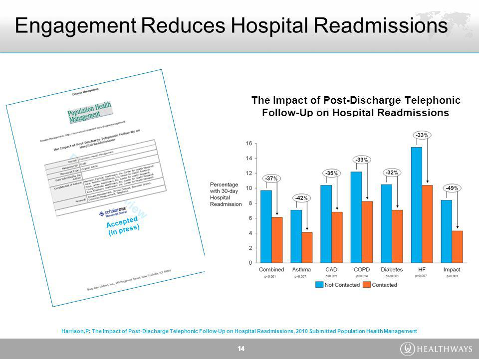 14 Engagement Reduces Hospital Readmissions The Impact of Post-Discharge Telephonic Follow-Up on Hospital Readmissions 14 Accepted (in press) Harrison,P; The Impact of Post-Discharge Telephonic Follow-Up on Hospital Readmissions, 2010 Submitted Population Health Management