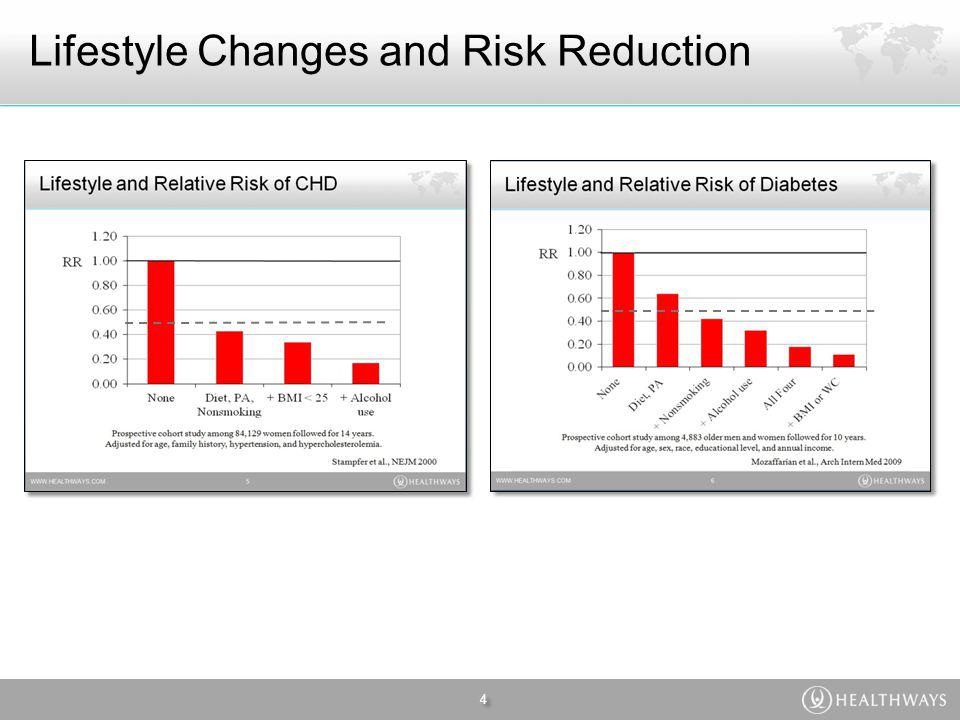 Lifestyle Changes and Risk Reduction 4 4