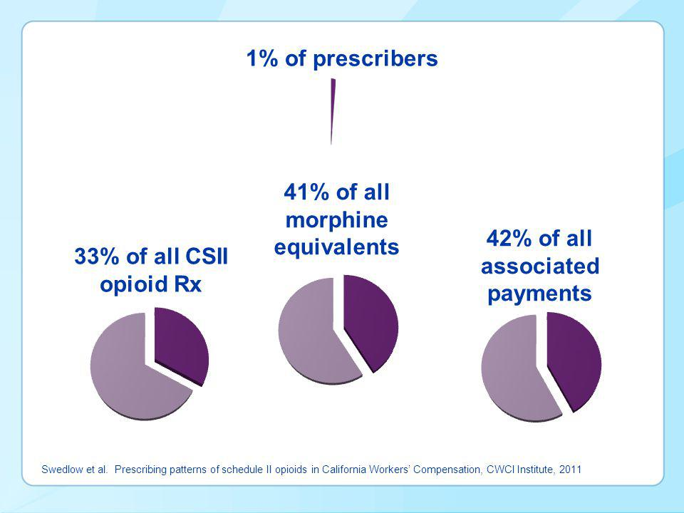 1% of prescribers Swedlow et al.