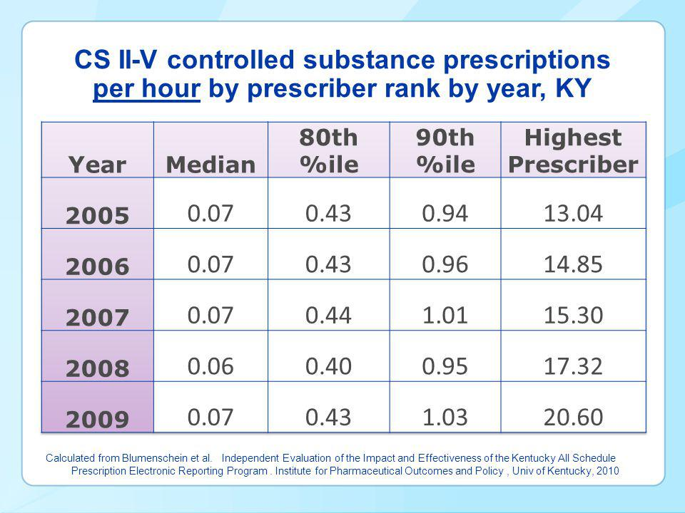 CS II-V controlled substance prescriptions per hour by prescriber rank by year, KY Calculated from Blumenschein et al.