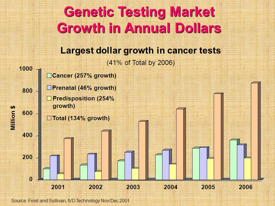 Source: Frost and Sullivan, IVD Technology Nov/Dec 2001 Genetic Testing Market Growth in Annual Dollars Largest dollar growth in cancer tests (41% of