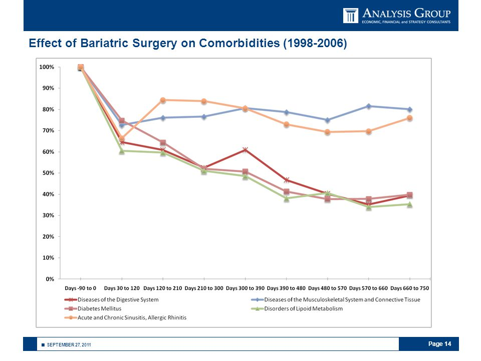Page 14 ■ SEPTEMBER 27, 2011 Effect of Bariatric Surgery on Comorbidities (1998-2006)