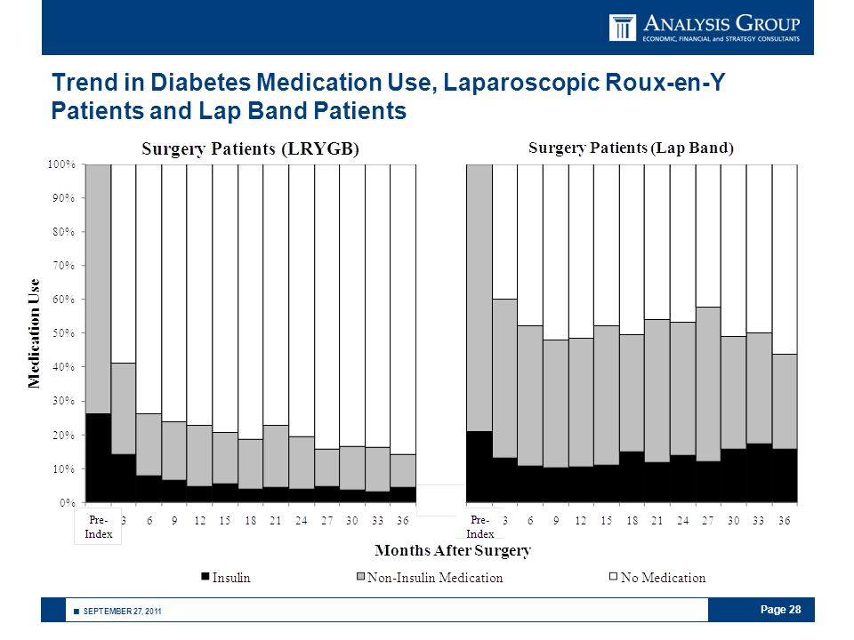 Page 28 ■ SEPTEMBER 27, 2011 Trend in Diabetes Medication Use, Laparoscopic Roux-en-Y Patients and Lap Band Patients