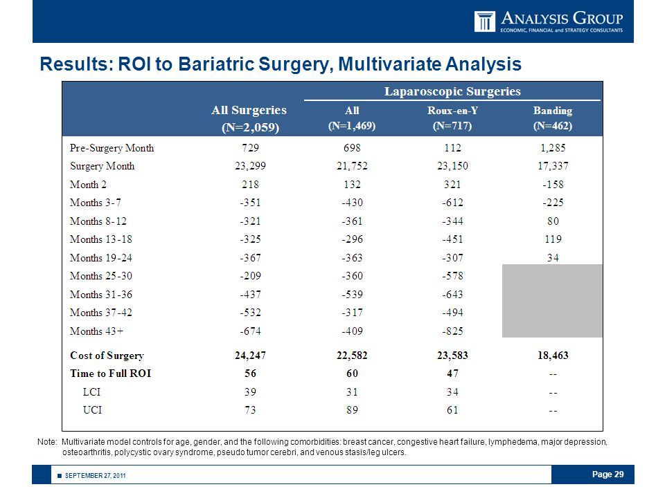 Page 29 ■ SEPTEMBER 27, 2011 Results: ROI to Bariatric Surgery, Multivariate Analysis Note: Multivariate model controls for age, gender, and the follo