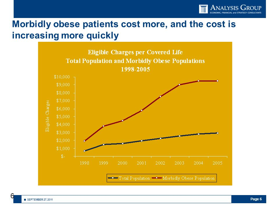 Page 6 ■ SEPTEMBER 27, 2011 6 Morbidly obese patients cost more, and the cost is increasing more quickly