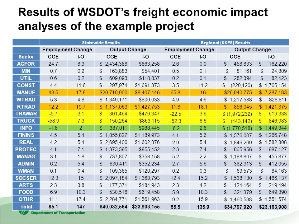 Results of WSDOT's freight economic impact analyses of the example project Statewide ResultsRegional (KKPS) Results Employment ChangeOutput ChangeEmployment ChangeOutput Change SectorCGEI-OCGEI-OCGEI-OCGEI-O AGFOR24.78.3 $ 2,434,388$863,258 2.6 0.9 $ 458,833 $ 162,220 MIN0.70.2 $ 163,883$54,401 0.5 0.1 $ 81,161 $ 24,809 UTIL0.60.2 $ 609,093$118,837 0.2 0.1 $ 282,394 $ 82,423 CONST4.411.6 $ 297,974$1,691,373 3.5 11.2 $ (220,120) $ 1,765,154 MANUF48.517.8 $20,710,000$8,407,446 65.8 16 $26,940,775 $ 7,287,183 WTRAD5.34.8 $ 1,349,171$806,033 4.9 4.6 $ 1,217,588 $ 828,811 RTRAD12.219.7 $ 1,137,063$1,427,753 11.8 18.1 $ 856,045 $ 1,421,375 TRAWAR-5.73.1 $ 301,464$476,347 -22.5 3.6 $ (1,972,232) $ 619,333 TRUCK-58.97.3 $ 150,264$863,115 -52.3 6.6 $ (443,142) $ 846,983 INFO-1.62 $ 387,011$988,445 -6.2 2.6 $ (1,770,518) $ 1,449,344 FININS4.55.4 $ 1,855,827$1,189,973 4.1 5.6 $ 1,576,007 $ 1,266,748 REAL4.25.4 $ 2,695,406$1,602,876 2.9 5.4 $ 1,846,269 $ 1,582,808 PROTEC4.17.1 $ 1,373,595$855,452 2.3 7.4 $ 865,956 $ 987,127 MANAG3.11.8 $ 737,807$358,158 5.2 2.2 $ 1,188,807 $ 455,877 ADMIN6.25.4 $ 630,411$352,234 2.7 5.6 $ 382,313 $ 412,955 WMAN0.10.4 $ 109,365$120,297 0.2 0.3 $ 63,573 $ 84,163 SOCSER12.315 $ 2,097,184$1,360,793 12.4 15.2 $ 1,538,130 $ 1,466,137 ARTS2.33.8 $ 177,371$184,943 2.3 4.2 $ 124,164 $ 219,494 FOOD6.910.3 $ 530,516$619,458 5.9 10.3 $ 321,379 $ 649,390 OTHR11.117.4 $ 2,284,771$1,561,963 9.2 15.9 $ 1,460,538 $ 1,551,574 Total85.1147 $40,032,564$23,903,155 55.5135.9 $34,797,920 $23,163,908