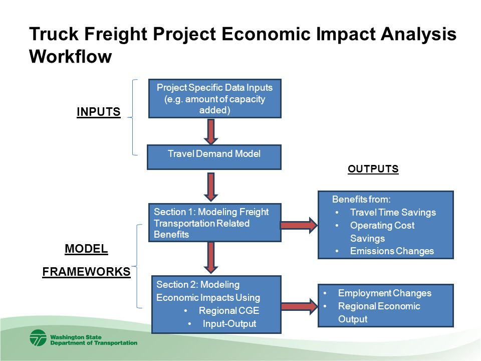 Truck Freight Project Economic Impact Analysis Workflow Project Specific Data Inputs (e.g.