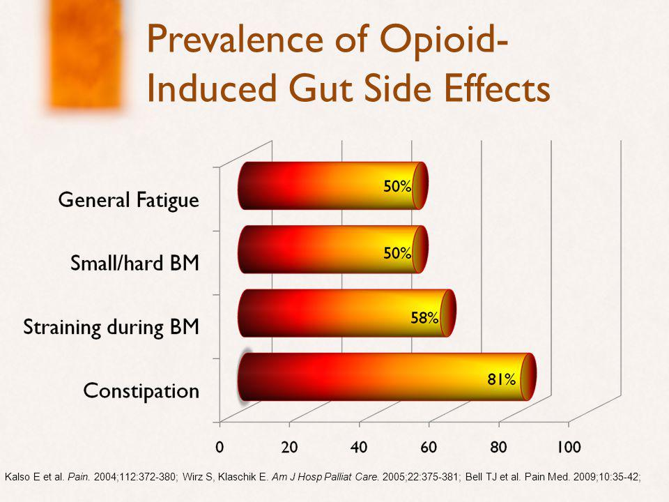 Prevalence of Opioid- Induced Gut Side Effects Kalso E et al.