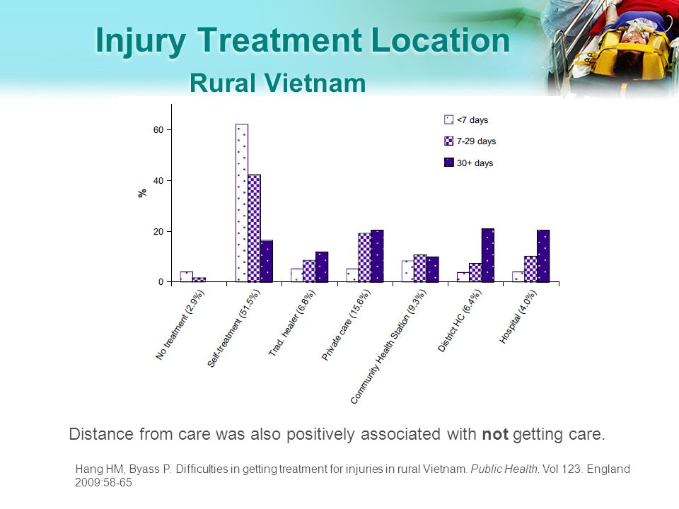 Injury Treatment Location Rural Vietnam Hang HM, Byass P.