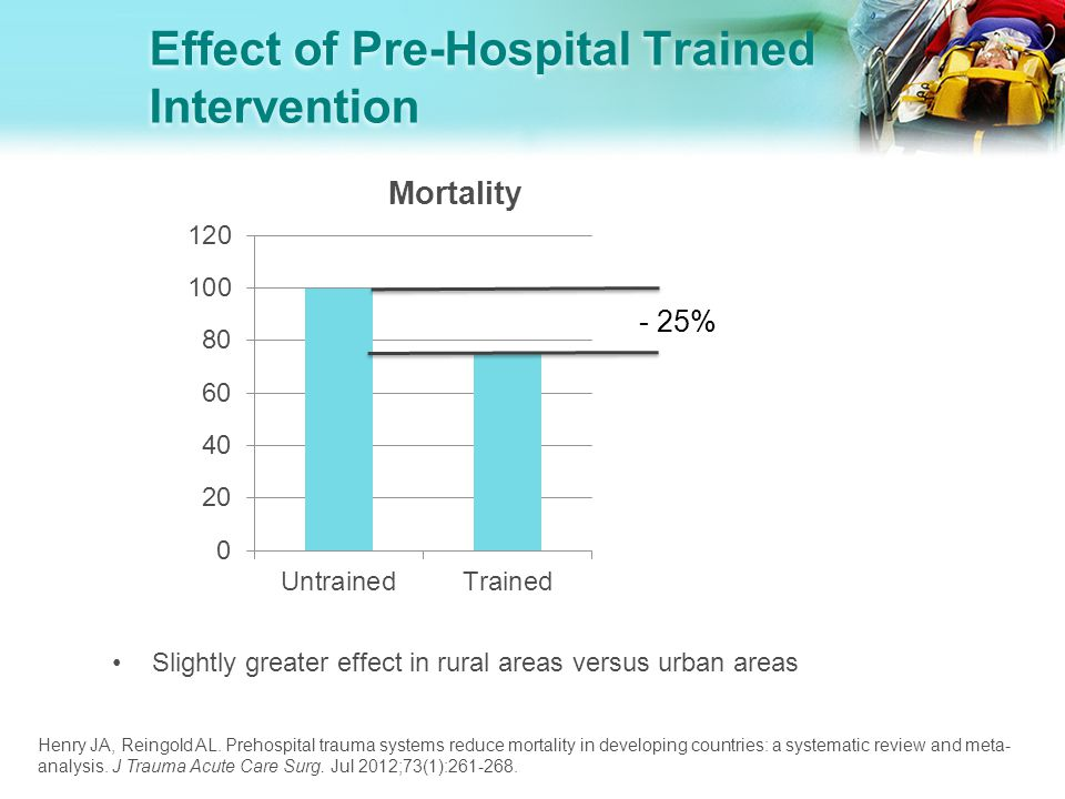 Effect of Pre-Hospital Trained Intervention Slightly greater effect in rural areas versus urban areas Henry JA, Reingold AL.