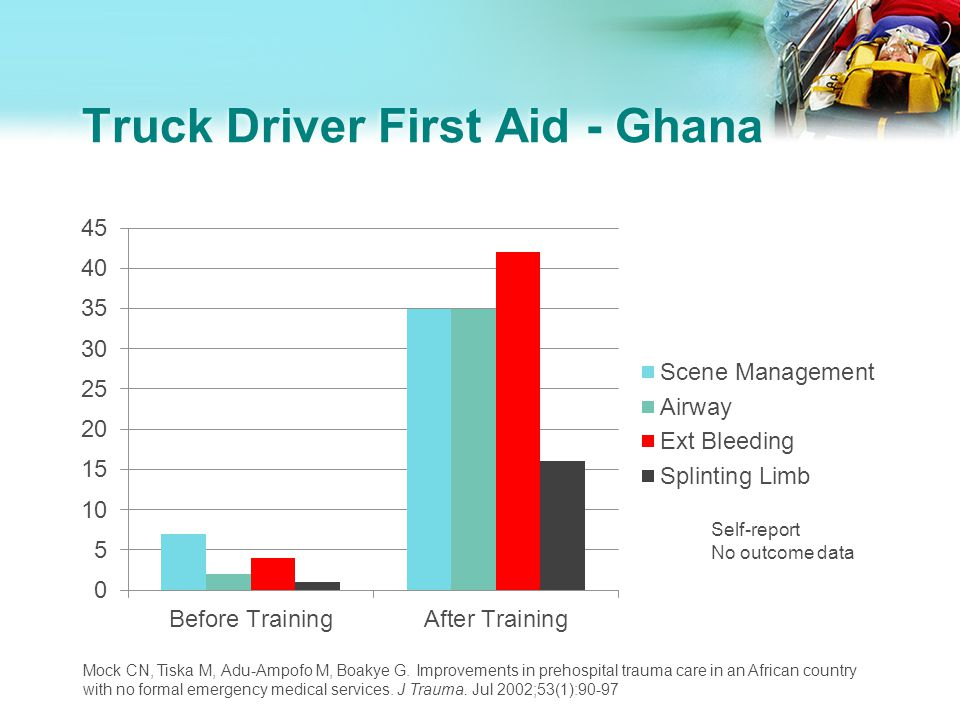 Truck Driver First Aid - Ghana Mock CN, Tiska M, Adu-Ampofo M, Boakye G. Improvements in prehospital trauma care in an African country with no formal