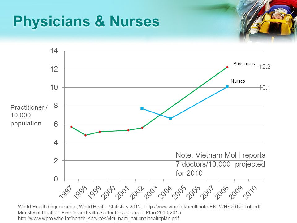 Physicians & Nurses Practitioner / 10,000 population World Health Organization, World Health Statistics 2012.