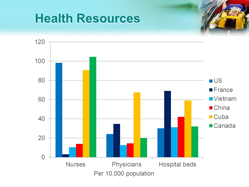 Health Resources Per 10,000 population