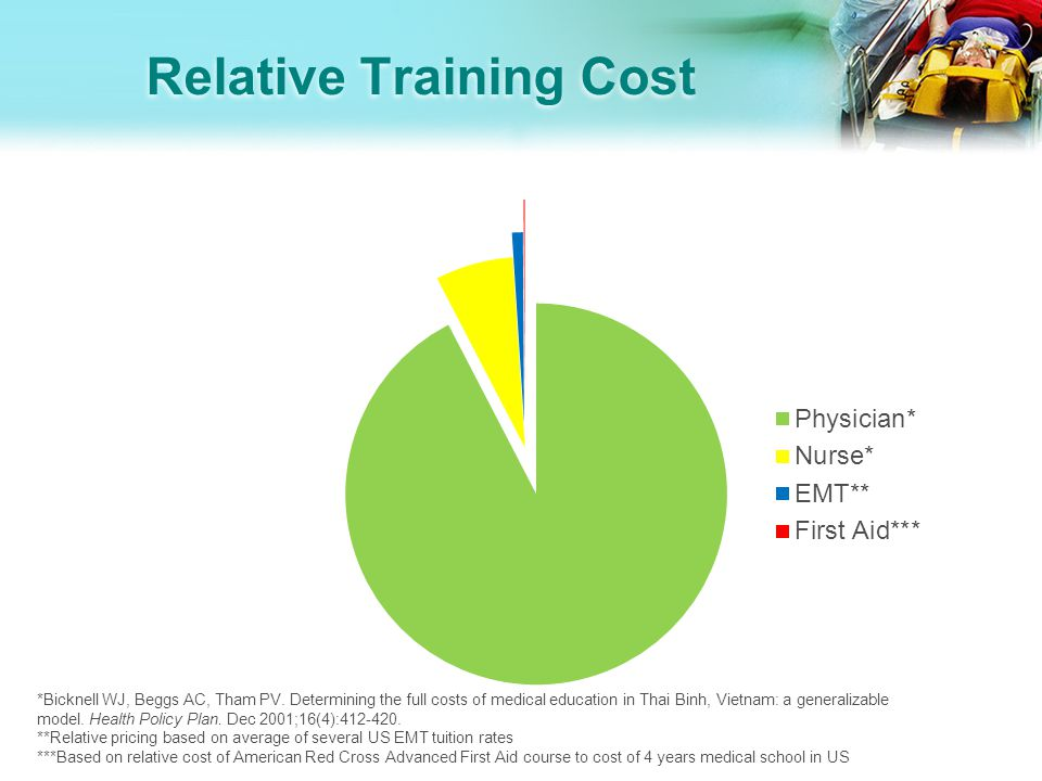 Relative Training Cost *Bicknell WJ, Beggs AC, Tham PV. Determining the full costs of medical education in Thai Binh, Vietnam: a generalizable model.