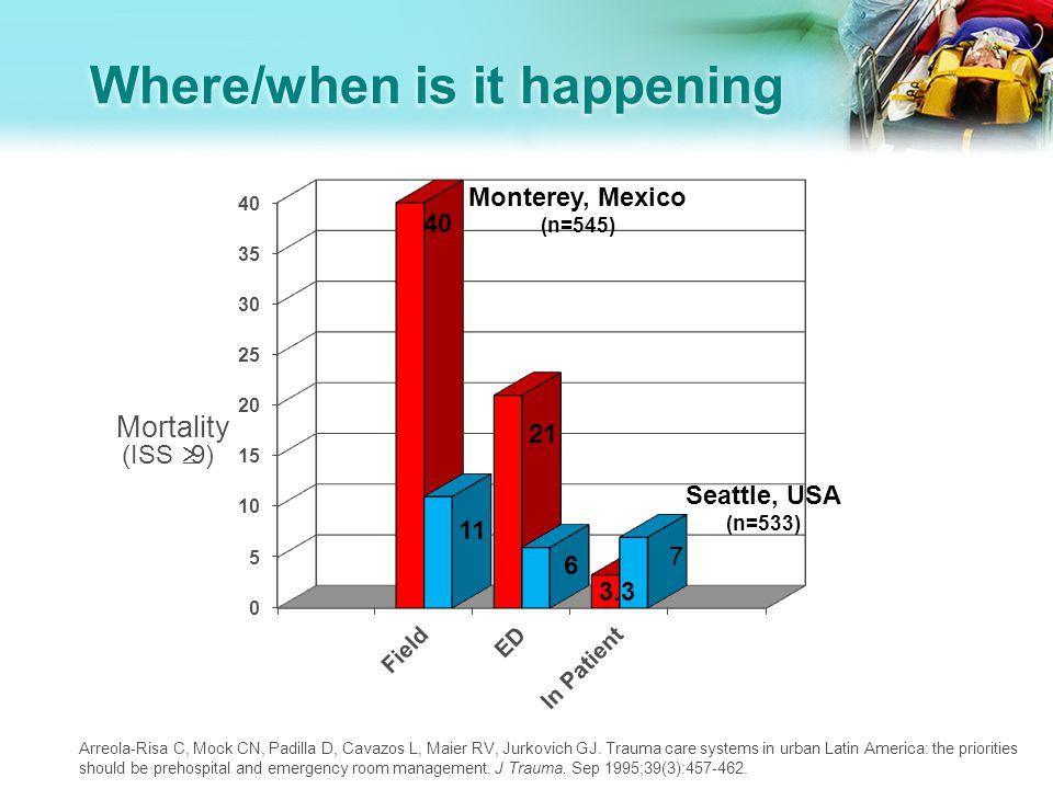 Improving the Picture Mortality (%) Ali J, Adam RU, Gana TJ, Williams JI.