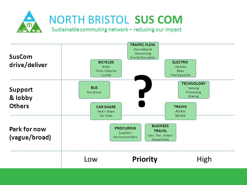 NORTH BRISTOL SUS COM Sustainable commuting network – reducing our impact SusCom drive/deliver Support & lobby Others Park for now (vague/broad) PriorityLowHigh BICYCLES BUGS Times Cities for Cyclists BUS Bus Group CAR SHARE Park + Share Car Clubs ELECTRIC Vehicles Bikes Charing points TECHNOLOGY Sensing Processing Sharing TRAFFIC FLOW Roundabouts Sequencing Events/Disruption PROCURING Suppliers Service providers BUSINESS TRAVEL Cars, Taxi, Visitors Airport links TRAINS Access Service ?