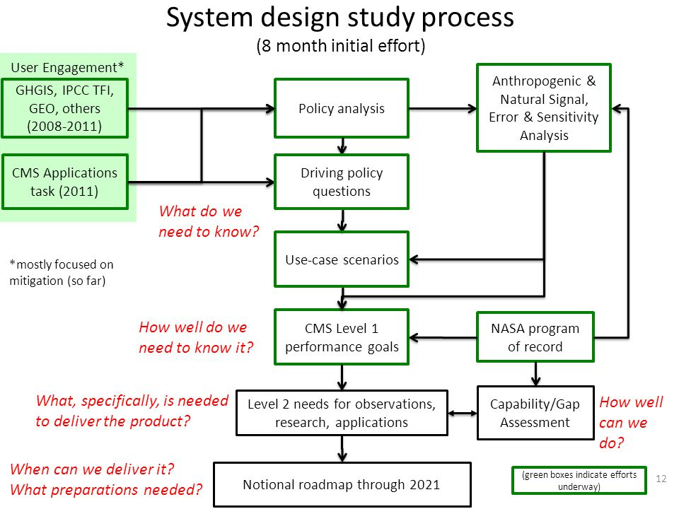 System design study process (8 month initial effort) 12 CMS Level 1 performance goals GHGIS, IPCC TFI, GEO, others (2008-2011) Anthropogenic & Natural Signal, Error & Sensitivity Analysis Policy analysis NASA program of record Capability/Gap Assessment Level 2 needs for observations, research, applications Use-case scenarios Driving policy questions CMS Applications task (2011) What do we need to know.