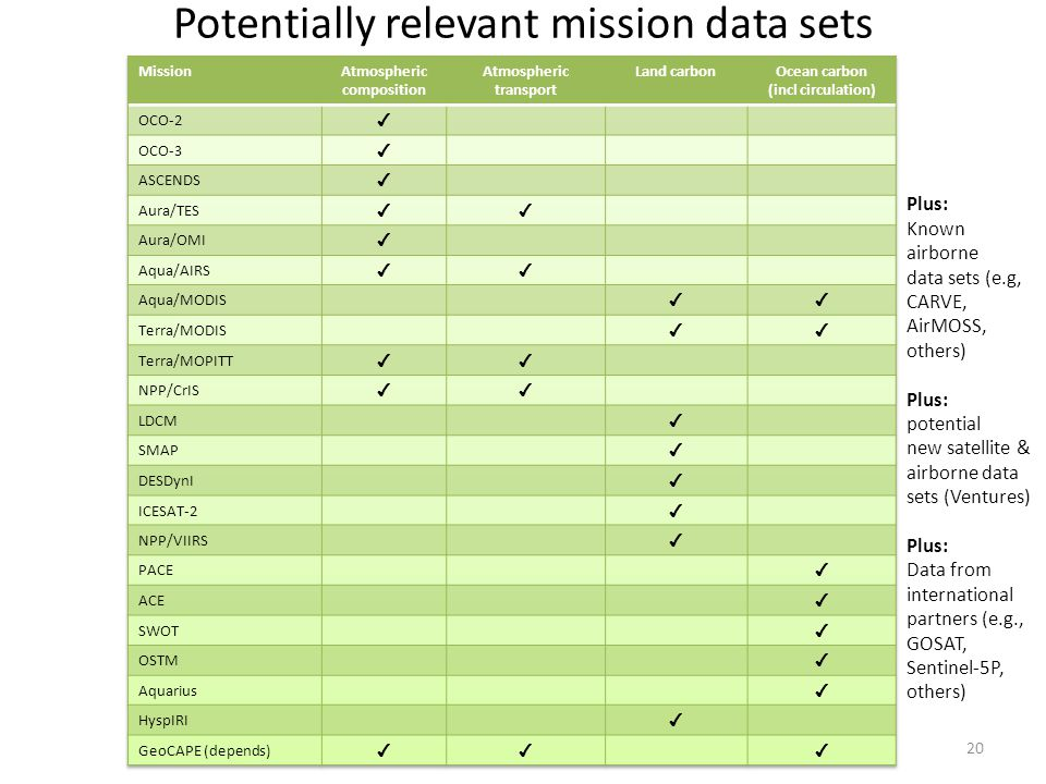 Potentially relevant mission data sets 20 Plus: Known airborne data sets (e.g, CARVE, AirMOSS, others) Plus: potential new satellite & airborne data sets (Ventures) Plus: Data from international partners (e.g., GOSAT, Sentinel-5P, others)