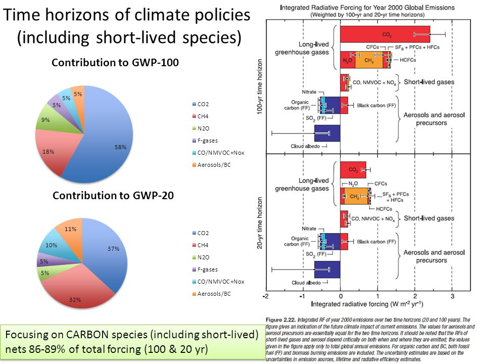 Time horizons of climate policies: (including short-lived species) 25 Focusing on CARBON species (including short-lived) nets 86-89% of total forcing (100 & 20 yr) Focusing on CARBON species (including short-lived) nets 86-89% of total forcing (100 & 20 yr)