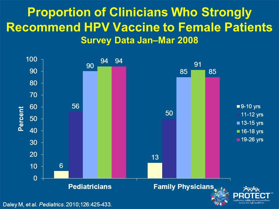 Proportion of Clinicians Who Strongly Recommend HPV Vaccine to Female Patients Survey Data Jan–Mar 2008 Daley M, et al. Pediatrics. 2010;126:425-433.