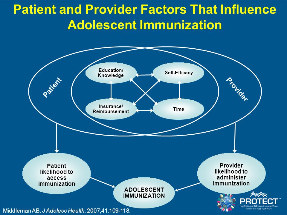 Patient and Provider Factors That Influence Adolescent Immunization Education/ Knowledge Self-Efficacy Insurance/ Reimbursement Time Provider likeliho
