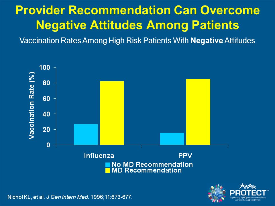 Provider Recommendation Can Overcome Negative Attitudes Among Patients Vaccination Rates Among High Risk Patients With Negative Attitudes Nichol KL, e