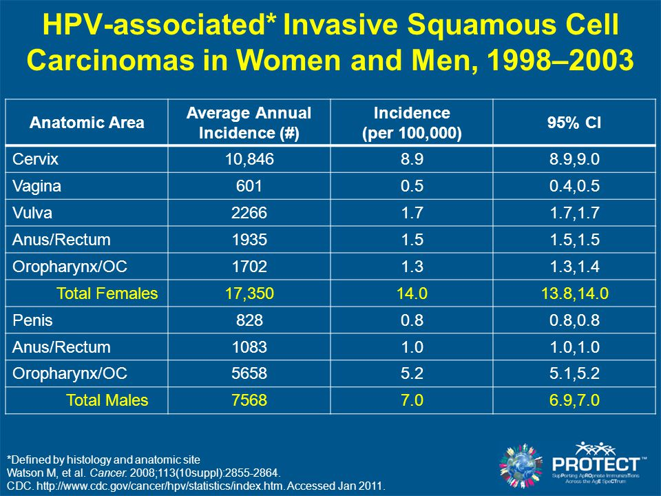 HPV-associated* Invasive Squamous Cell Carcinomas in Women and Men, 1998–2003 Anatomic Area Average Annual Incidence (#) Incidence (per 100,000) 95% C