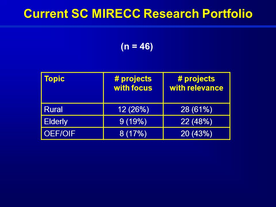 Current SC MIRECC Research Portfolio (n = 46) Topic# projects with focus # projects with relevance Rural12 (26%)28 (61%) Elderly9 (19%)22 (48%) OEF/OIF8 (17%)20 (43%)