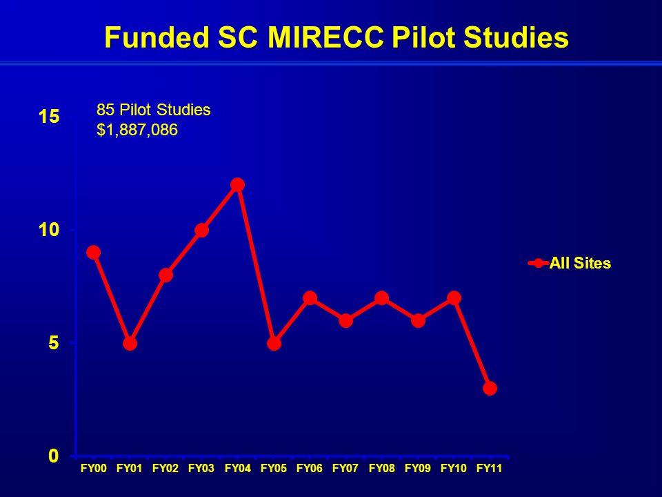 Funded SC MIRECC Pilot Studies