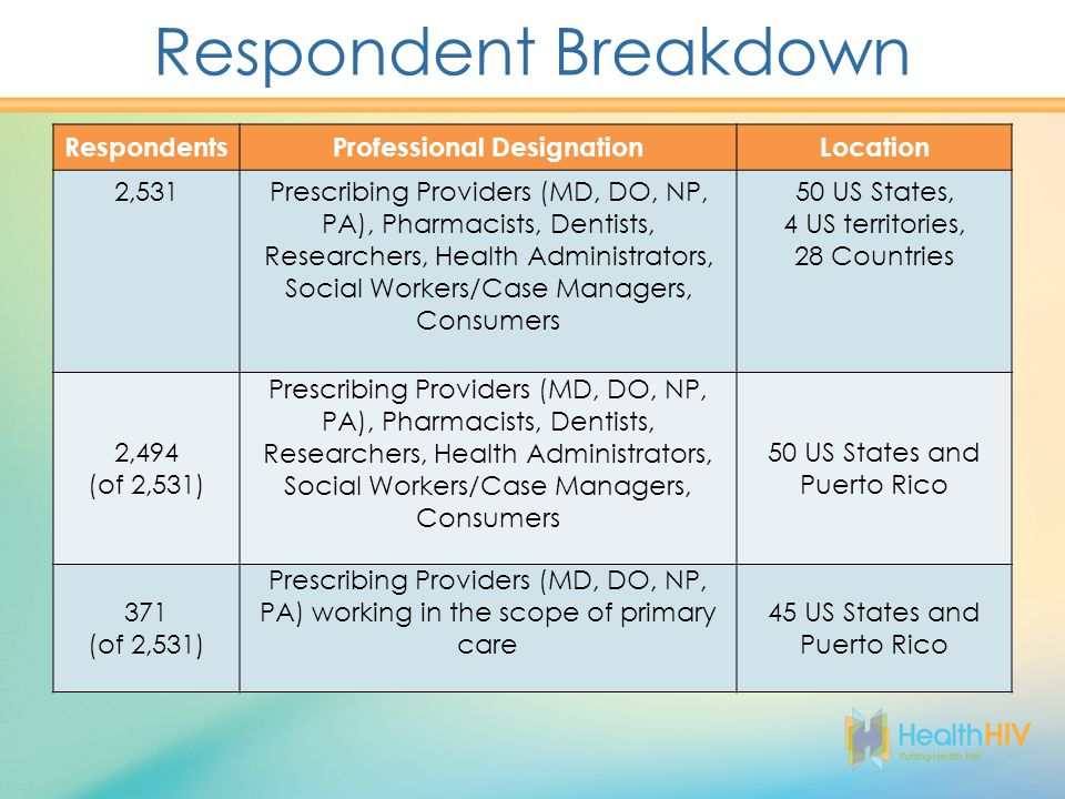 Respondent Breakdown RespondentsProfessional DesignationLocation 2,531Prescribing Providers (MD, DO, NP, PA), Pharmacists, Dentists, Researchers, Health Administrators, Social Workers/Case Managers, Consumers 50 US States, 4 US territories, 28 Countries 2,494 (of 2,531) Prescribing Providers (MD, DO, NP, PA), Pharmacists, Dentists, Researchers, Health Administrators, Social Workers/Case Managers, Consumers 50 US States and Puerto Rico 371 (of 2,531) Prescribing Providers (MD, DO, NP, PA) working in the scope of primary care 45 US States and Puerto Rico
