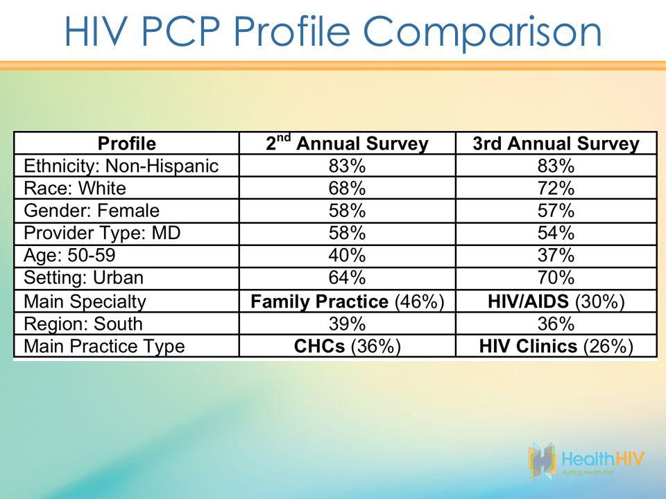 HIV PCP Profile Comparison