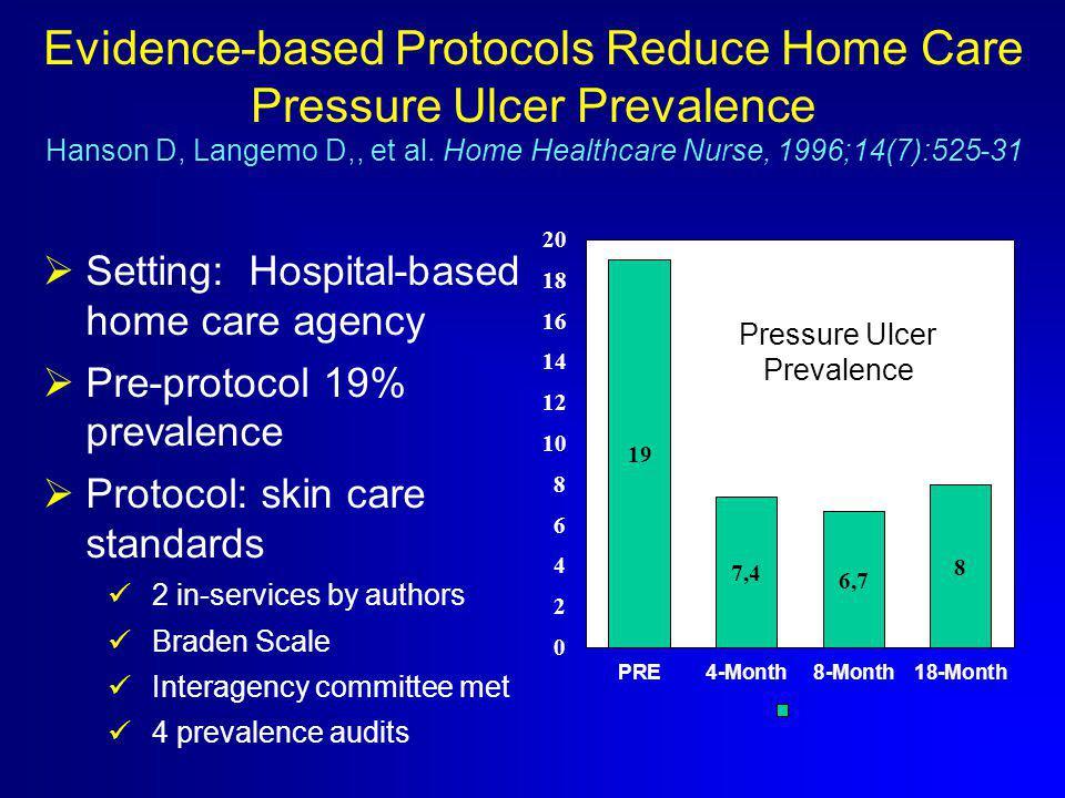 Evidence-based Protocols Reduce Home Care Pressure Ulcer Prevalence Hanson D, Langemo D,, et al. Home Healthcare Nurse, 1996;14(7):525-31  Setting: H
