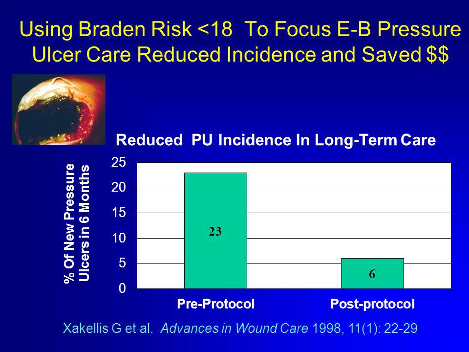 Using Braden Risk <18 To Focus E-B Pressure Ulcer Care Reduced Incidence and Saved $$ Xakellis G et al.