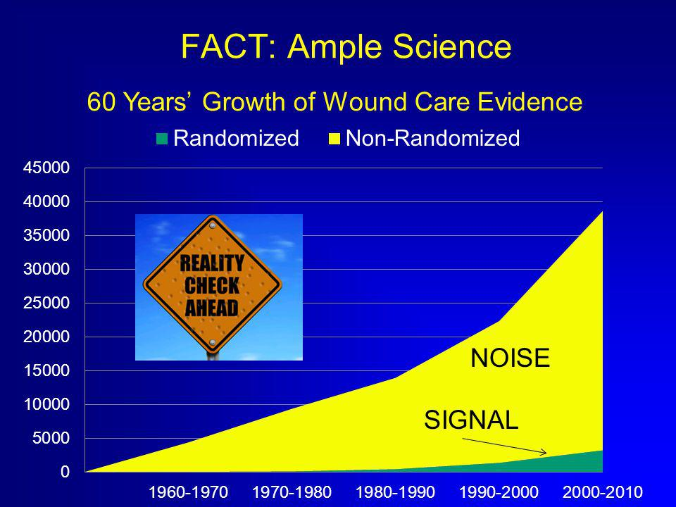 FACT: Ample Science NOISE SIGNAL