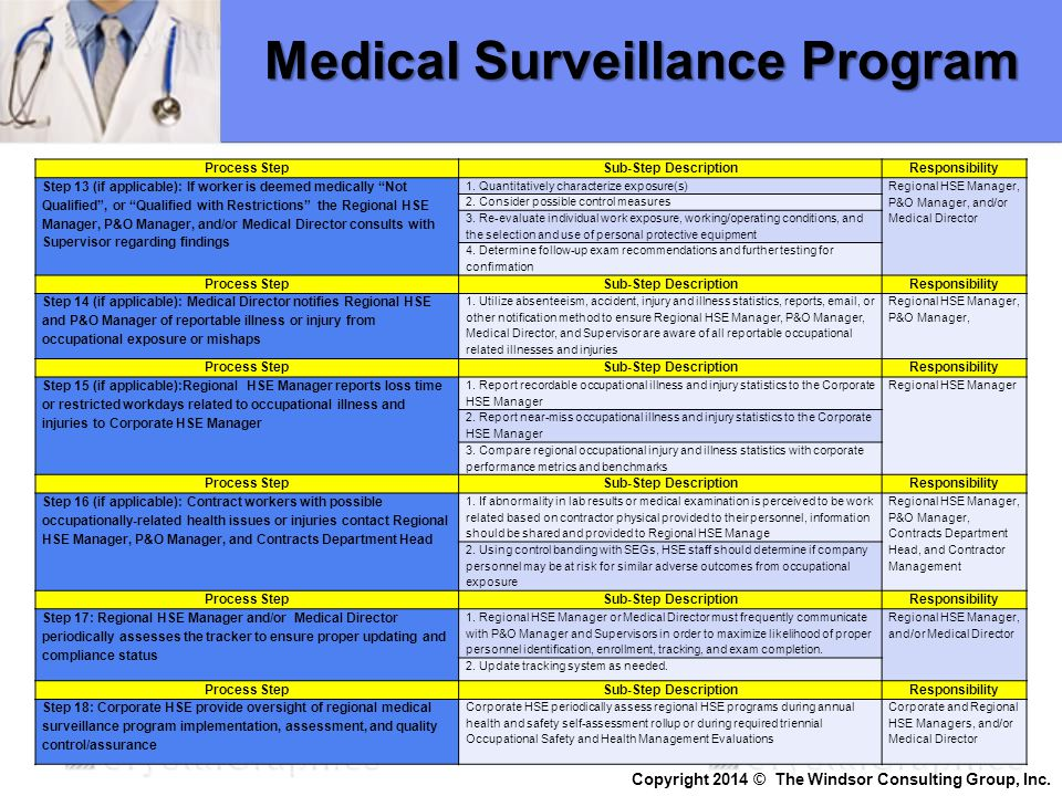 "Medical Surveillance Program Process StepSub-Step DescriptionResponsibility Step 13 (if applicable): If worker is deemed medically ""Not Qualified"", or"