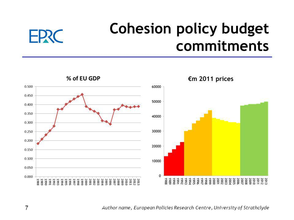 Cohesion policy budget commitments Author name, European Policies Research Centre, University of Strathclyde 7