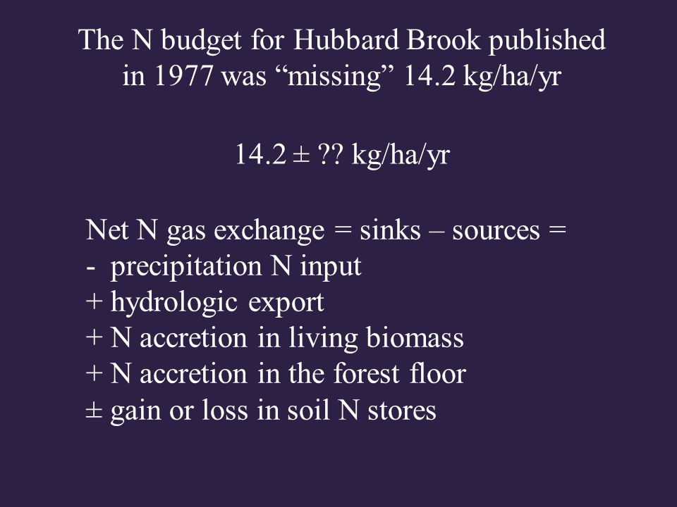 Net N gas exchange = sinks – sources = - precipitation N input (± 1.3) + hydrologic export (± 0.5) + N accretion in living biomass (± 1) + N accretion in the forest floor (± 22) ± gain or loss in soil N stores (± 53) The N budget for Hubbard Brook published in 1977 was missing 14.2 kg/ha/yr 14.2 ± ?.