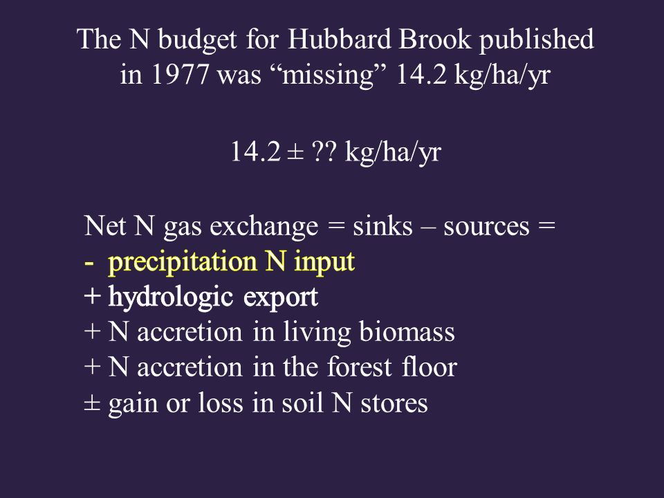 Net N gas exchange = sinks – sources = - precipitation N input (± 1.3) + hydrologic export (± 0.5) + N accretion in living biomass + N accretion in the forest floor ± gain or loss in soil N stores The N budget for Hubbard Brook published in 1977 was missing 14.2 kg/ha/yr 14.2 ± ?.