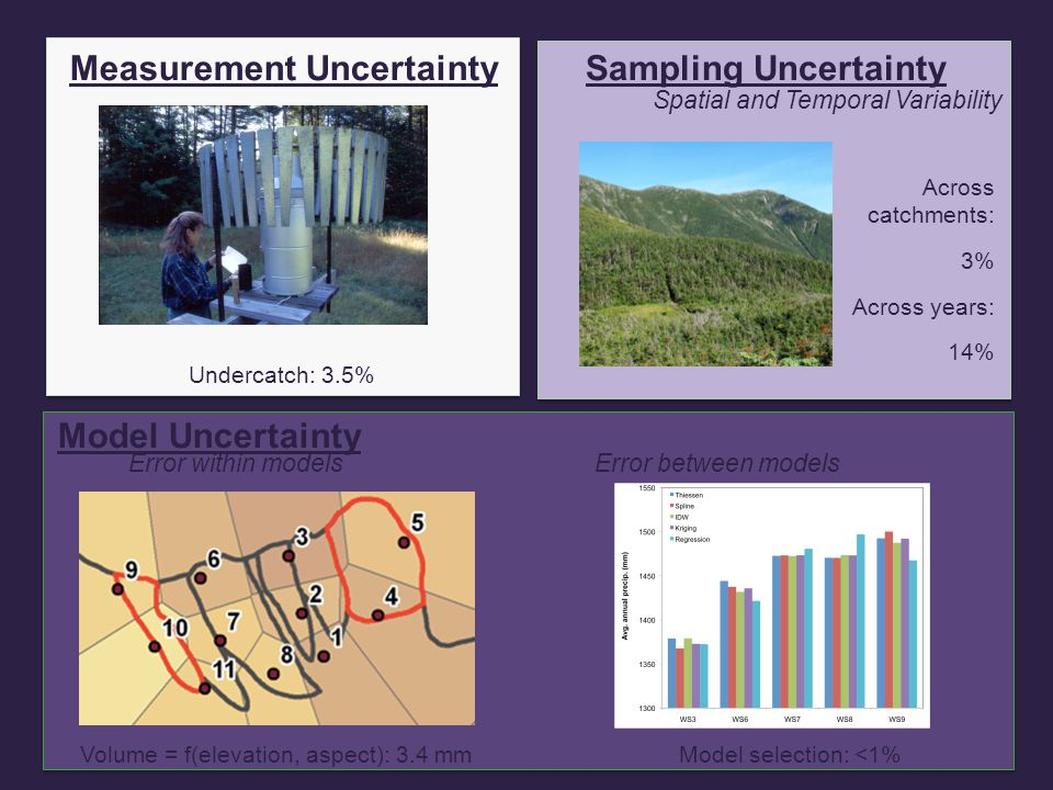 Measurement UncertaintySampling Uncertainty Spatial Variability Model Uncertainty y Error within modelsError between models Excludes areas not sampled: rock area 5%, stem area: 1% Measurement uncertainty and spatial variation make it difficult to estimate soil carbon and nutrient contents precisely