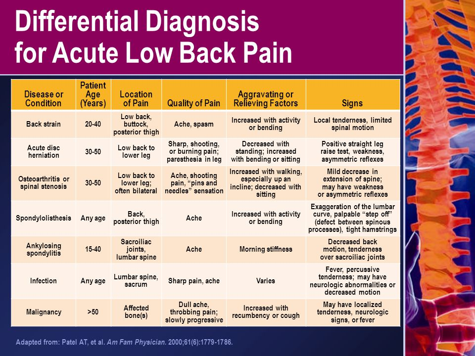 Differential Diagnosis for Acute Low Back Pain Disease or Condition Patient Age (Years) Location of PainQuality of Pain Aggravating or Relieving Facto