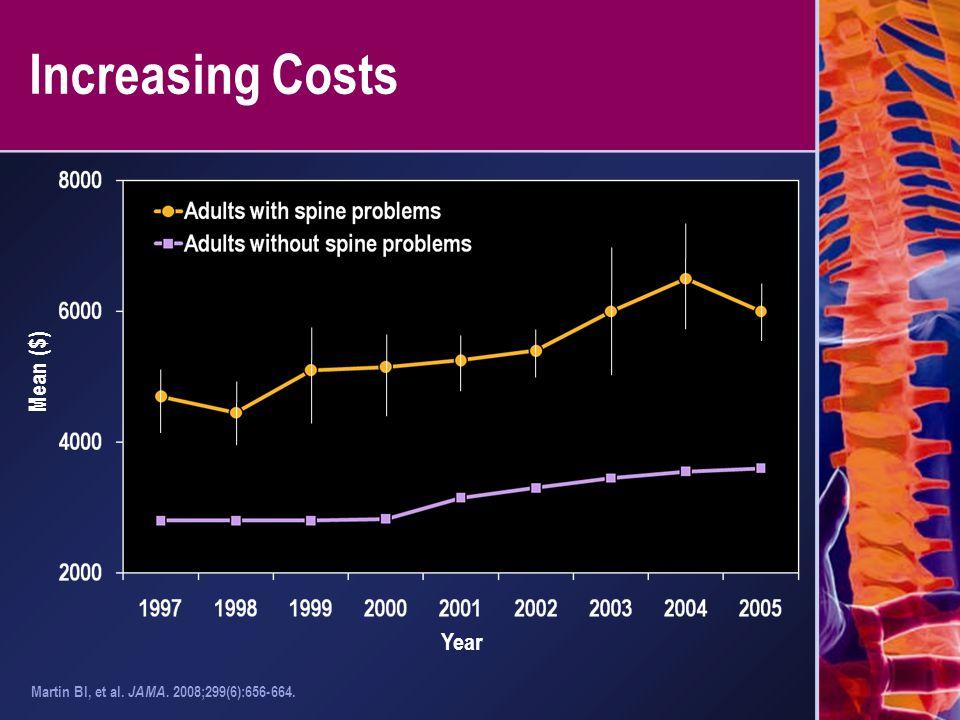 Increasing Costs Martin BI, et al. JAMA. 2008;299(6):656-664. Year Mean ($)